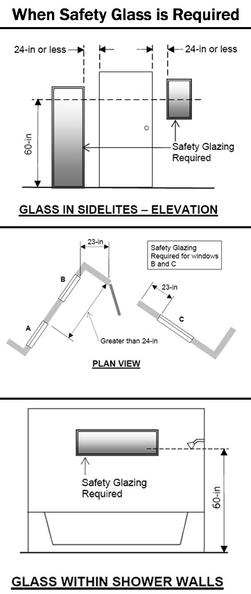 When Safety Glass is Required