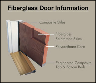 Fiberglass door versus wood door - Steel vs fiberglass exterior door ...